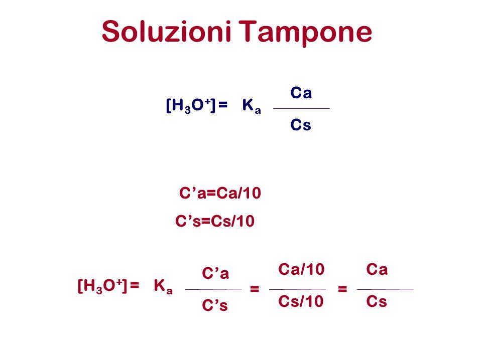 Soluzioni Tampone Ca [H3O+] = Ka Cs C'a=Ca/10 C's=Cs/10 Ca/10 Ca C'a